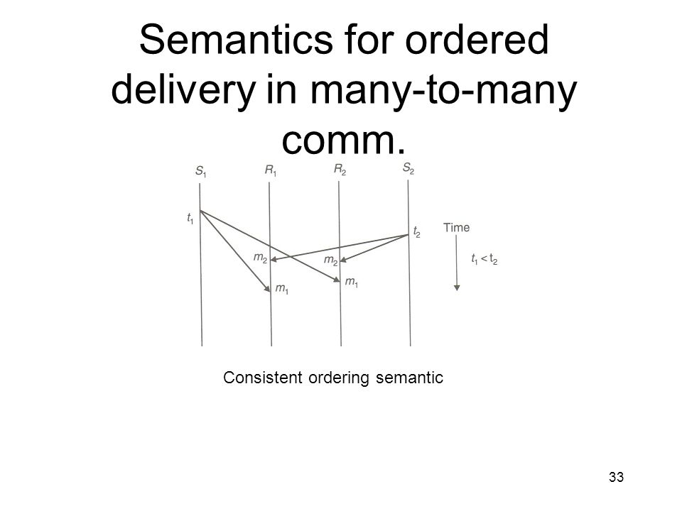 Semantics for ordered delivery in many-to-many comm.