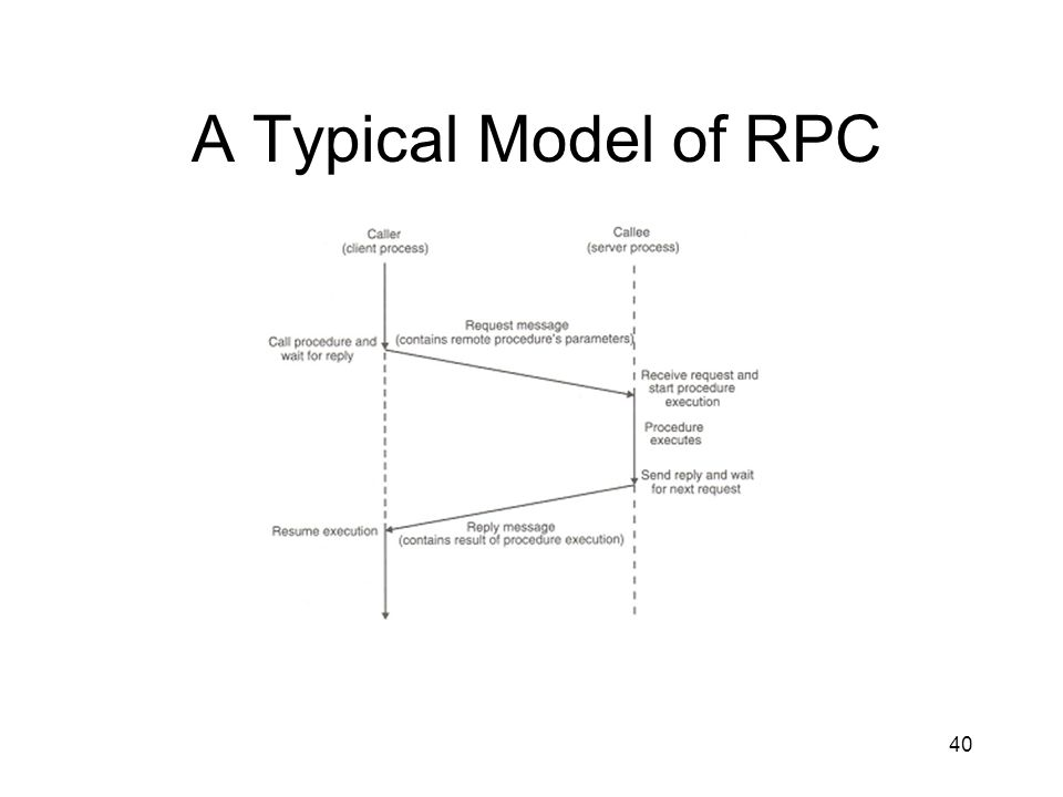 A Typical Model of RPC