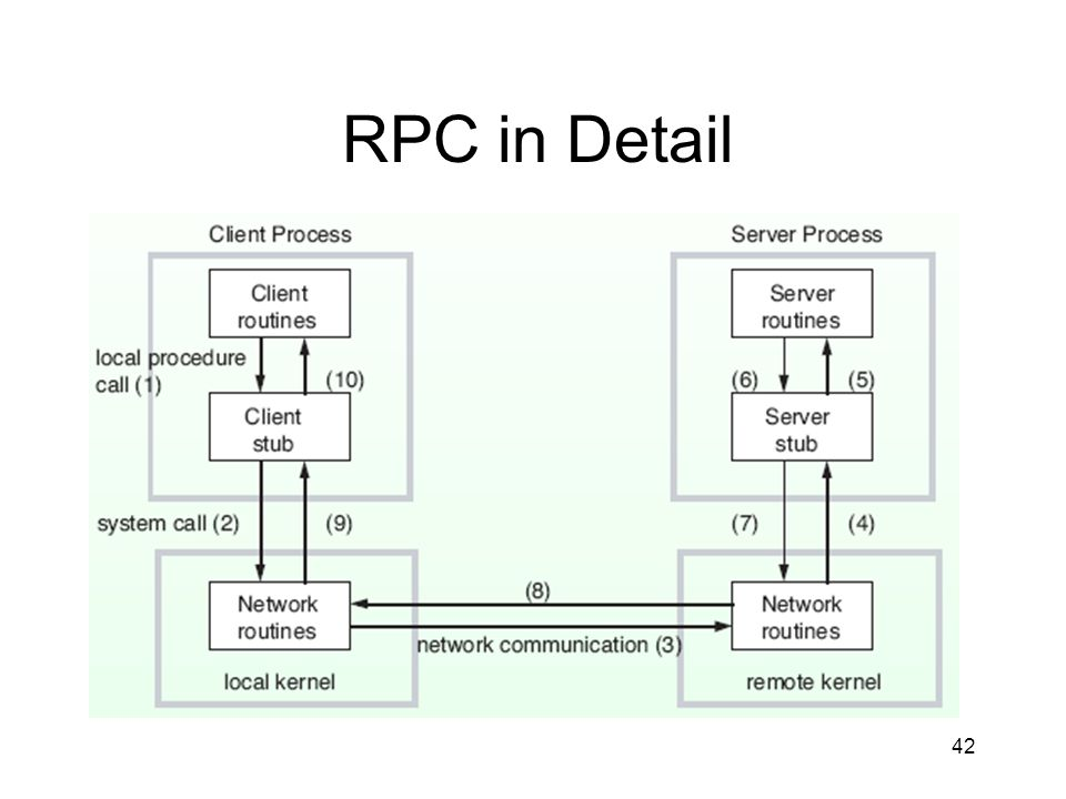 RPC in Detail