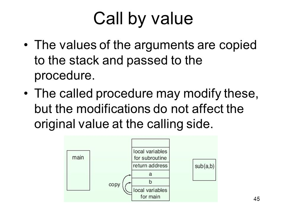 Call by value The values of the arguments are copied to the stack and passed to the procedure.