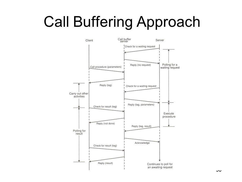 Call Buffering Approach