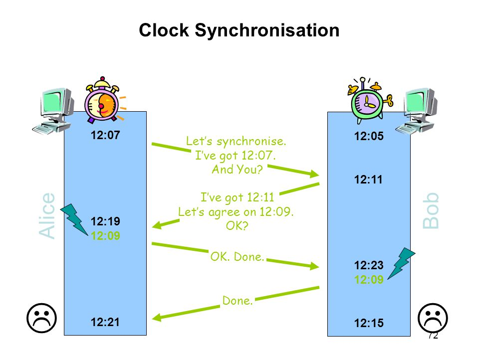 Clock Synchronisation