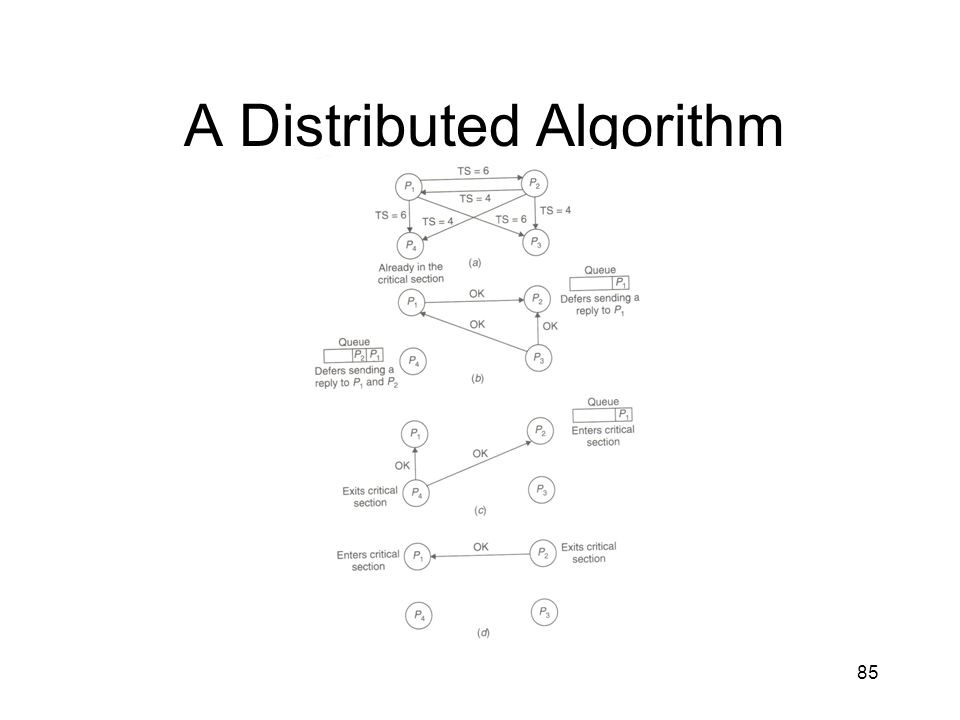 A Distributed Algorithm