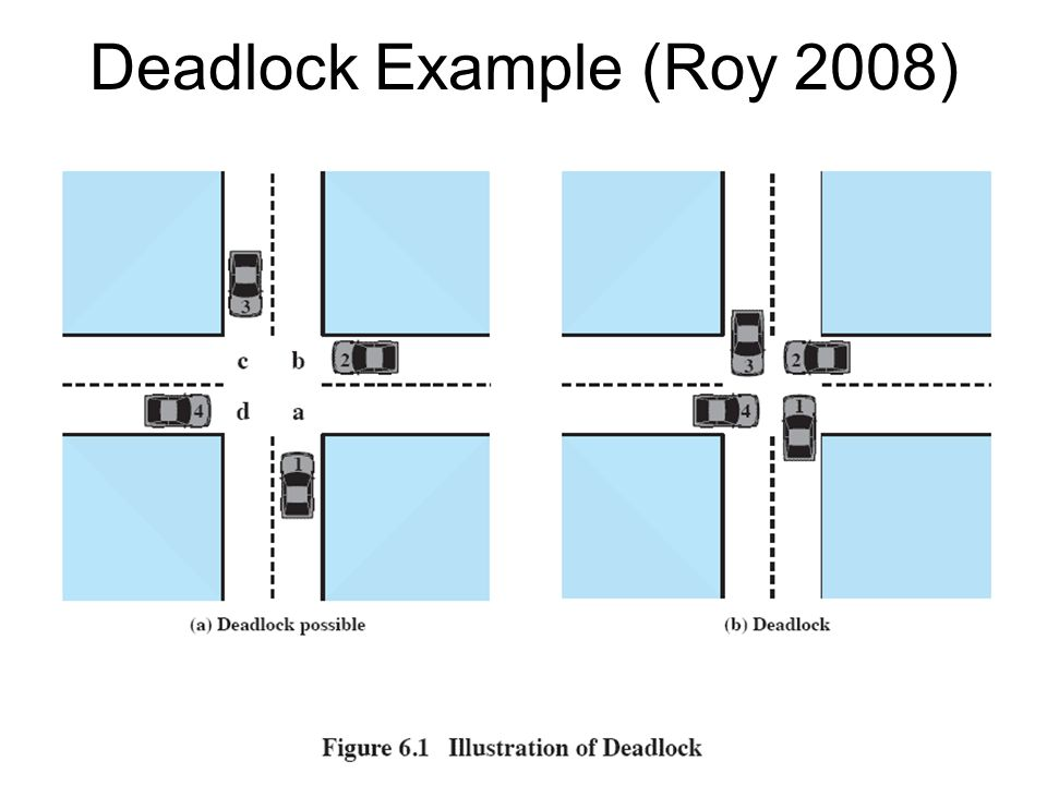 Deadlock Example (Roy 2008)