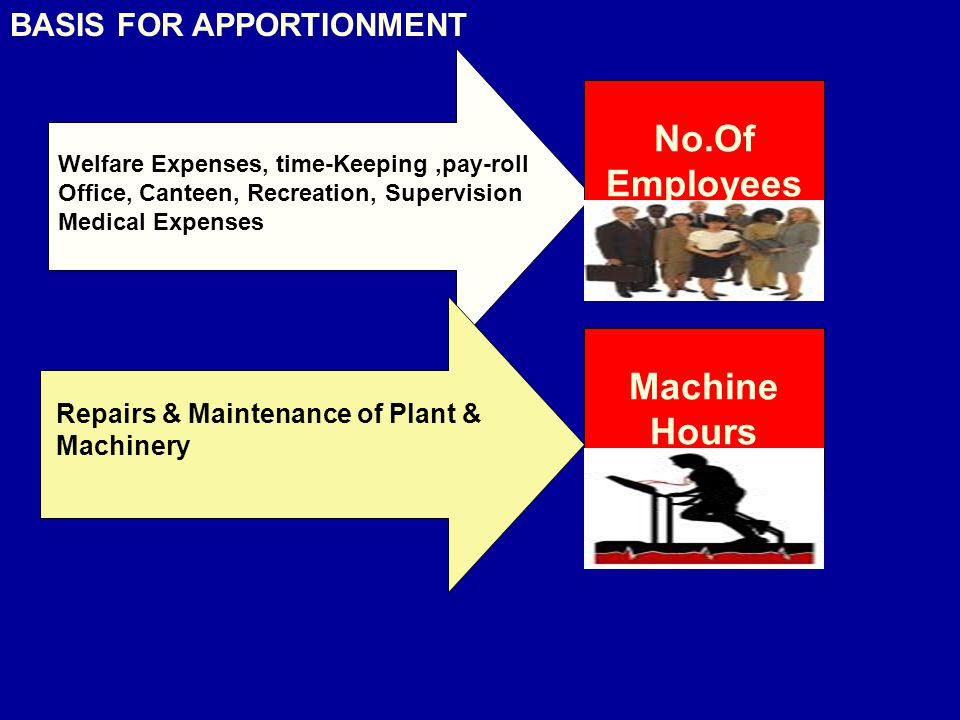 No.Of Employees Machine Hours