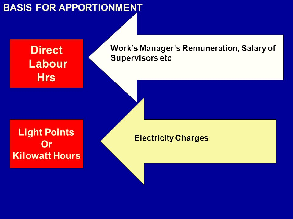 Direct Labour Hrs BASIS FOR APPORTIONMENT Light Points Or