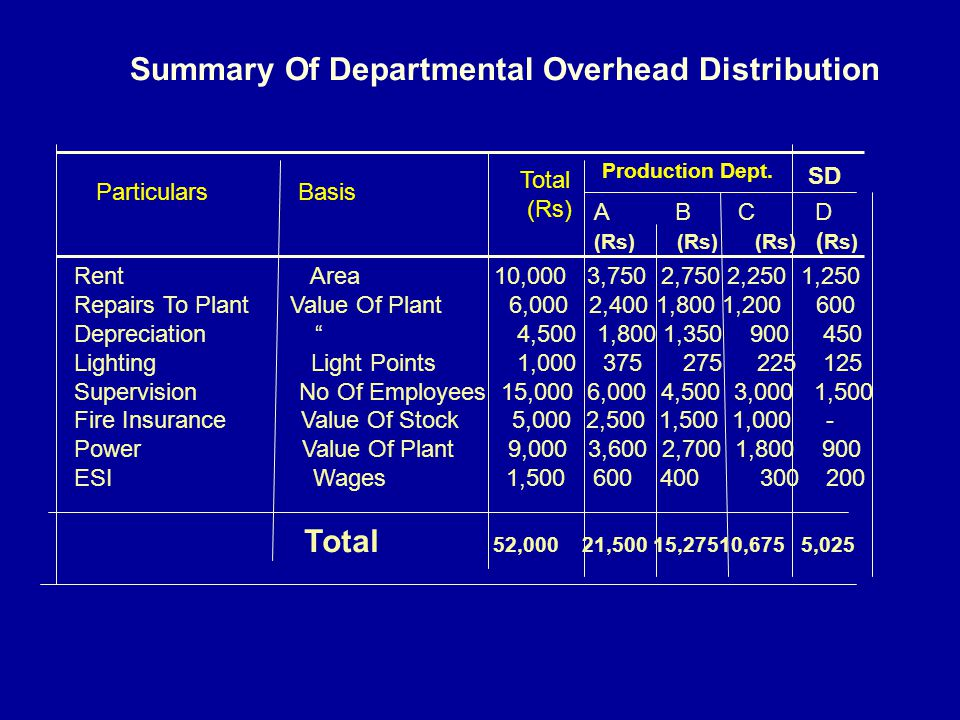 Summary Of Departmental Overhead Distribution