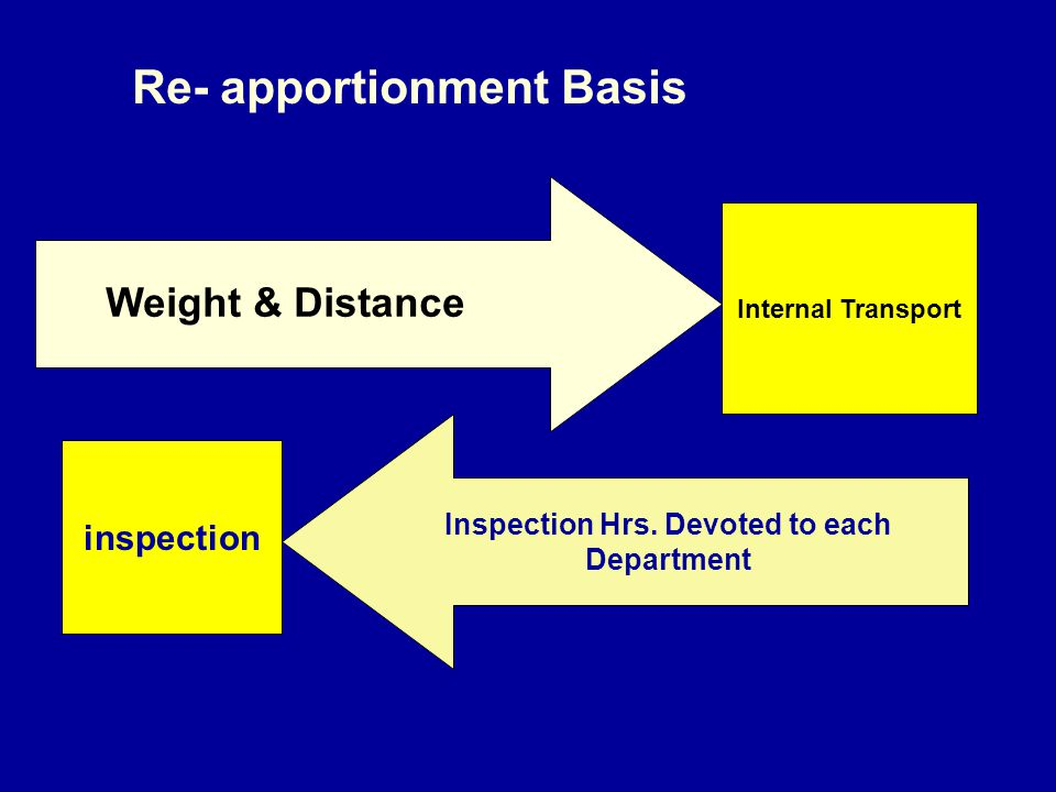 Inspection Hrs. Devoted to each