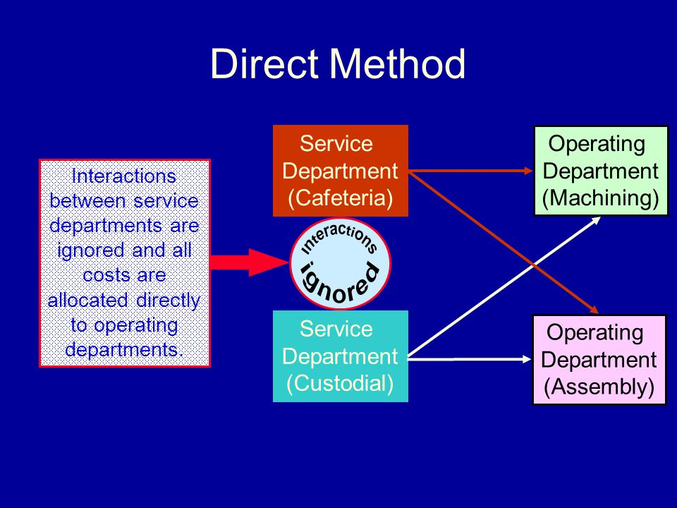 Direct Method Service Department (Cafeteria) Operating Department