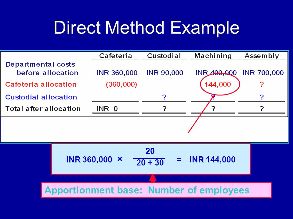 Direct Method Example Apportionment base: Number of employees