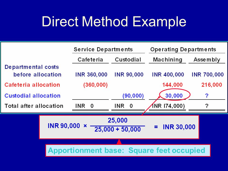 Direct Method Example = INR 30,000