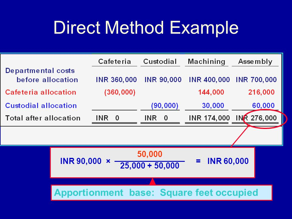 Direct Method Example Apportionment base: Square feet occupied 50,000