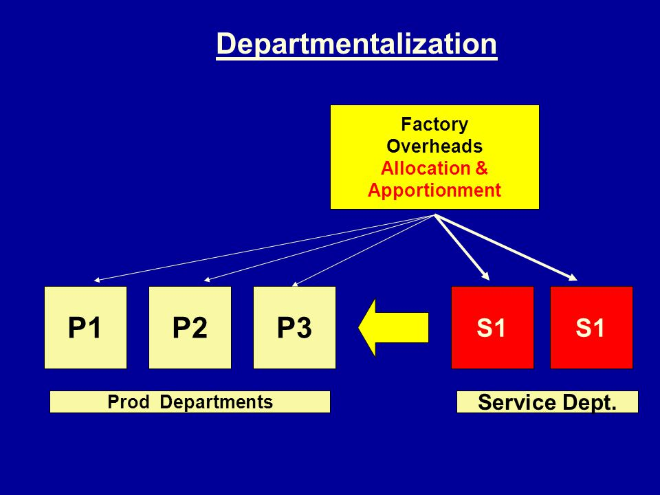 Departmentalization P1 P2 P3 S1 S1 Service Dept. Factory Overheads