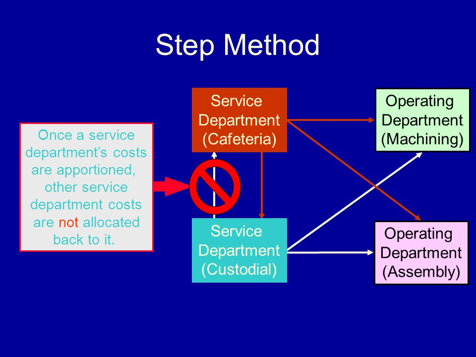 Step Method Service Department (Cafeteria) Operating Department