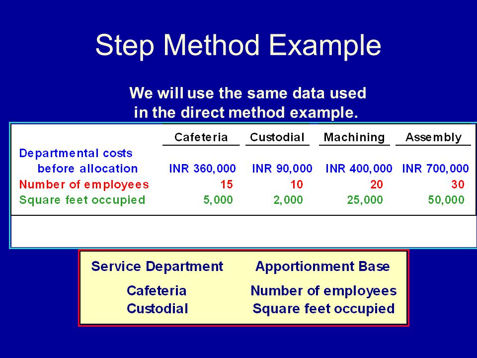 Step Method Example We will use the same data used in the direct method example.