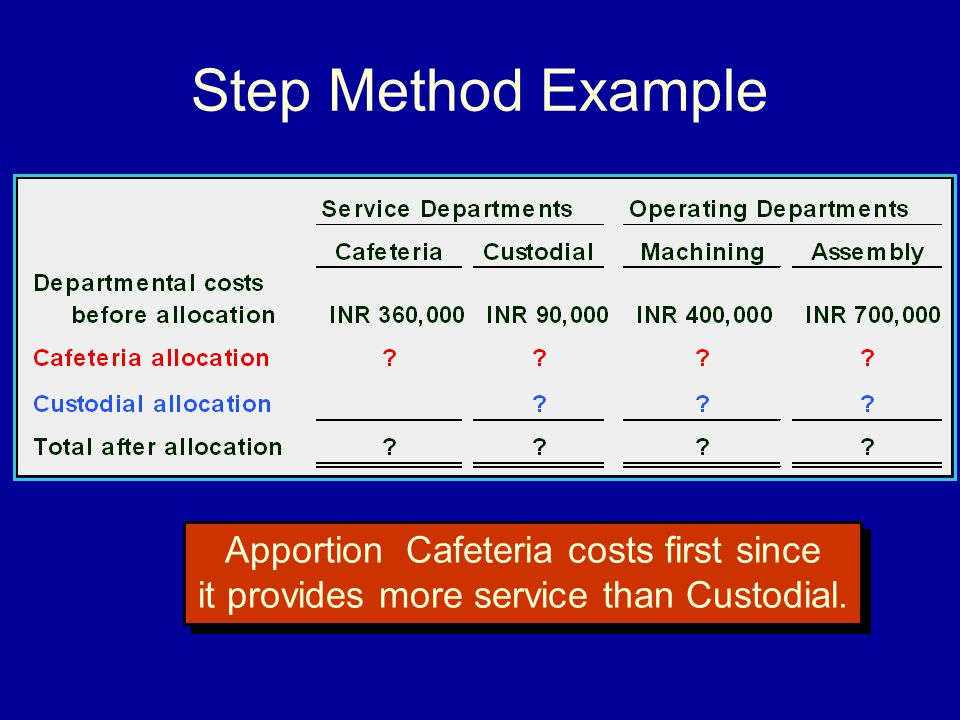 Step Method Example Apportion Cafeteria costs first since it provides more service than Custodial.