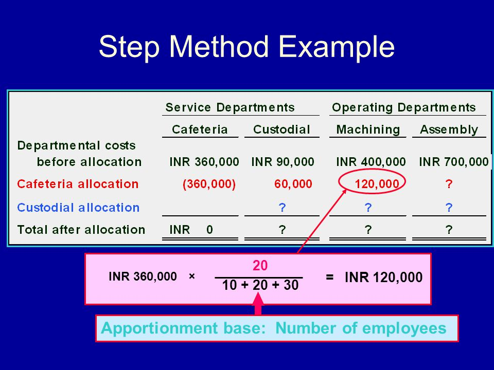 Step Method Example Apportionment base: Number of employees 20