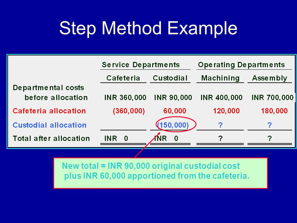 Step Method Example New total = INR 90,000 original custodial cost plus INR 60,000 apportioned from the cafeteria.