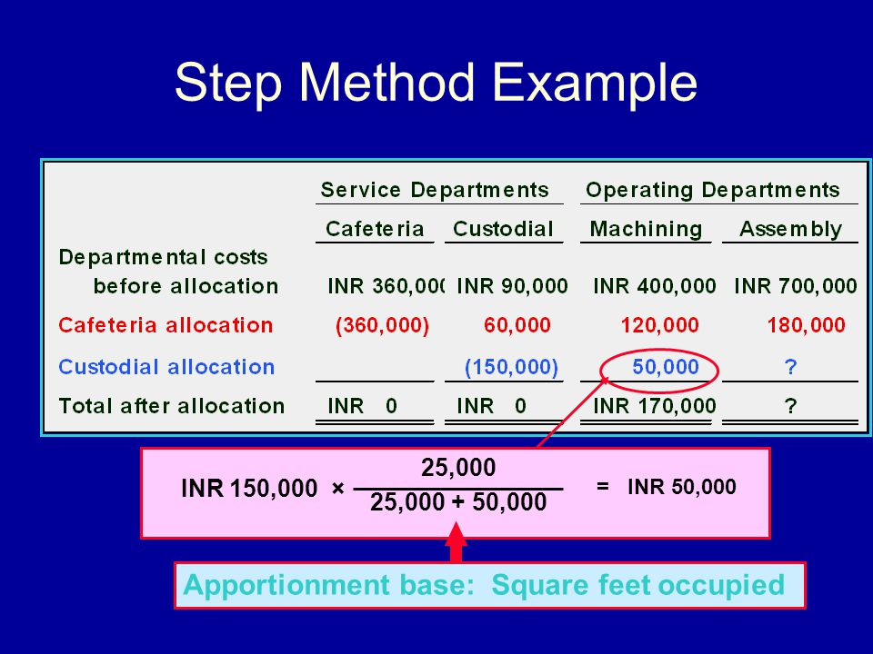 Step Method Example Apportionment base: Square feet occupied 25,000