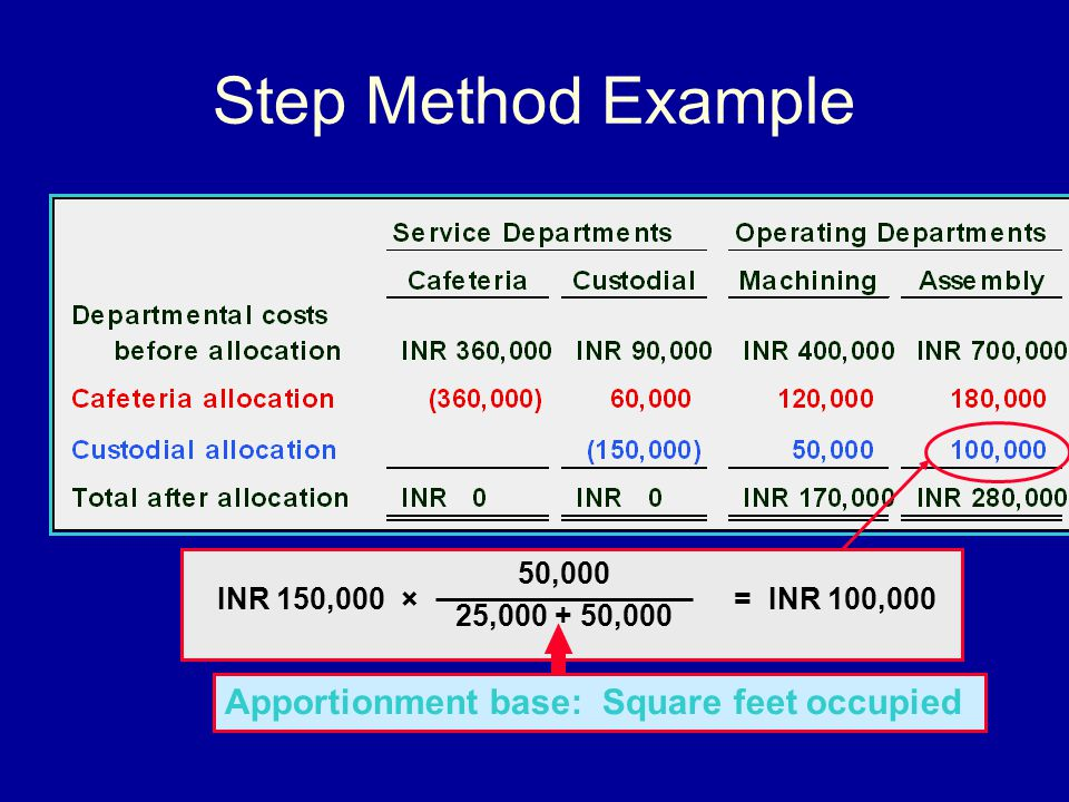 Step Method Example Apportionment base: Square feet occupied