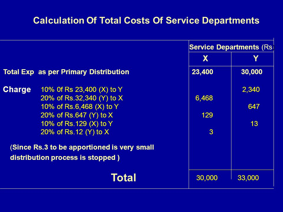 Total Calculation Of Total Costs Of Service Departments X Y Charge