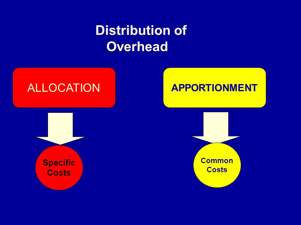 Distribution of Overhead ALLOCATION APPORTIONMENT Specific Costs