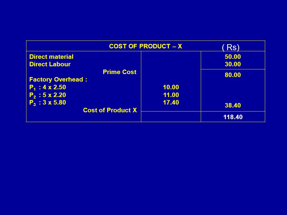 ( Rs) COST OF PRODUCT – X Direct material Direct Labour Prime Cost