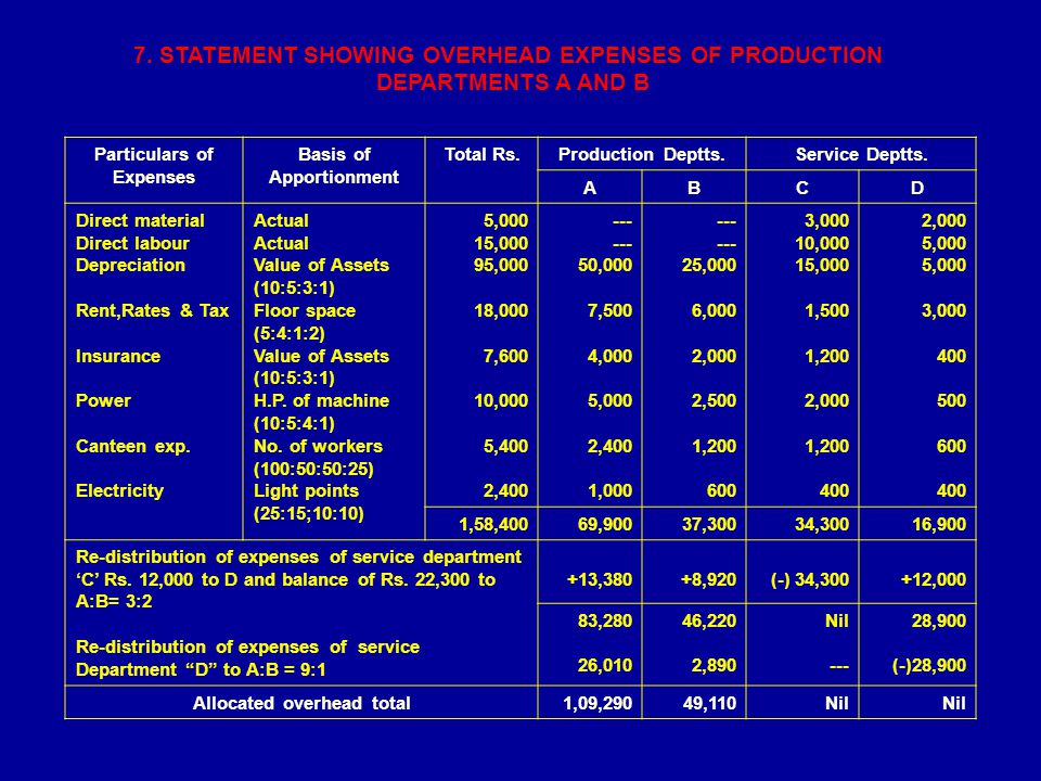 7. STATEMENT SHOWING OVERHEAD EXPENSES OF PRODUCTION