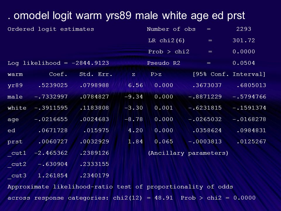 . omodel logit warm yrs89 male white age ed prst