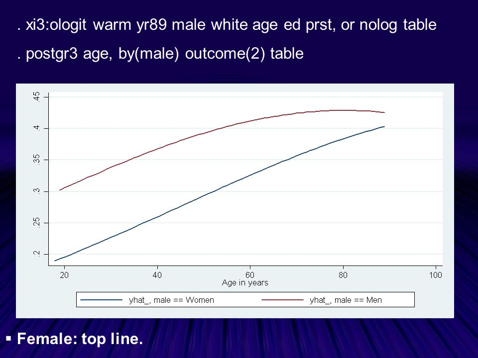 . xi3:ologit warm yr89 male white age ed prst, or nolog table