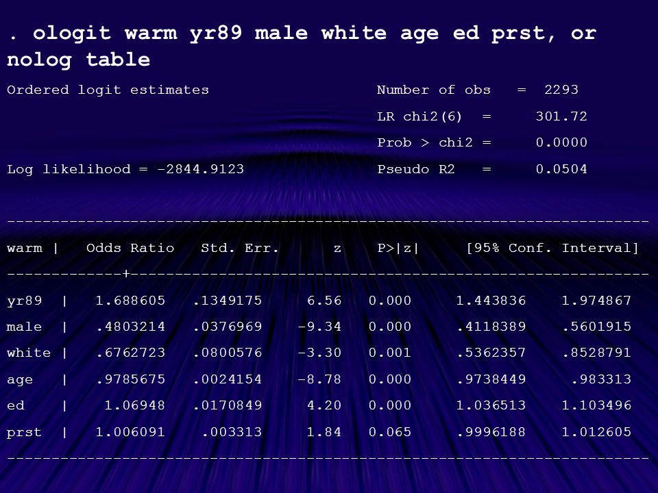 . ologit warm yr89 male white age ed prst, or nolog table