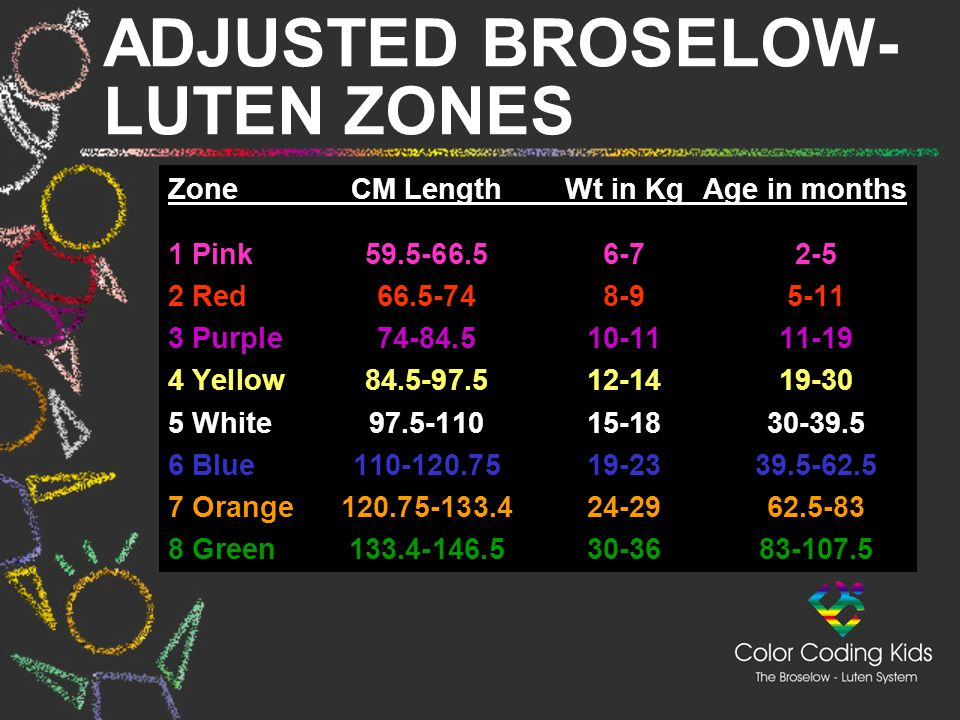 ADJUSTED BROSELOW-LUTEN ZONES