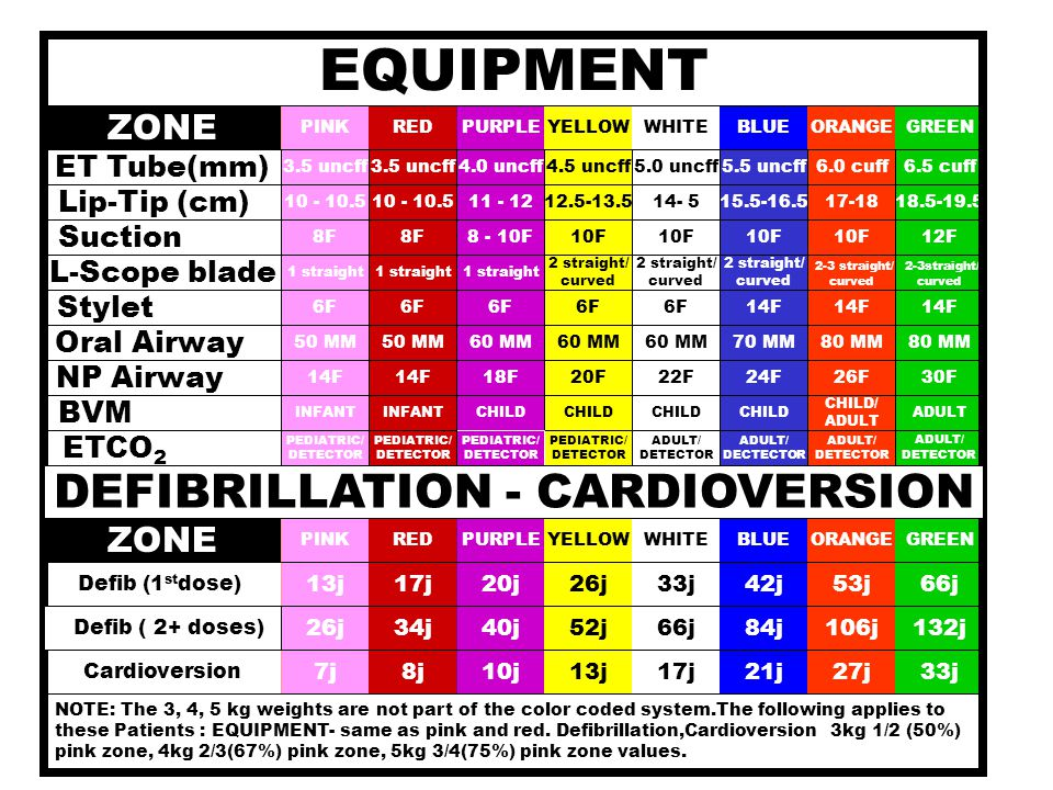 DEFIBRILLATION - CARDIOVERSION
