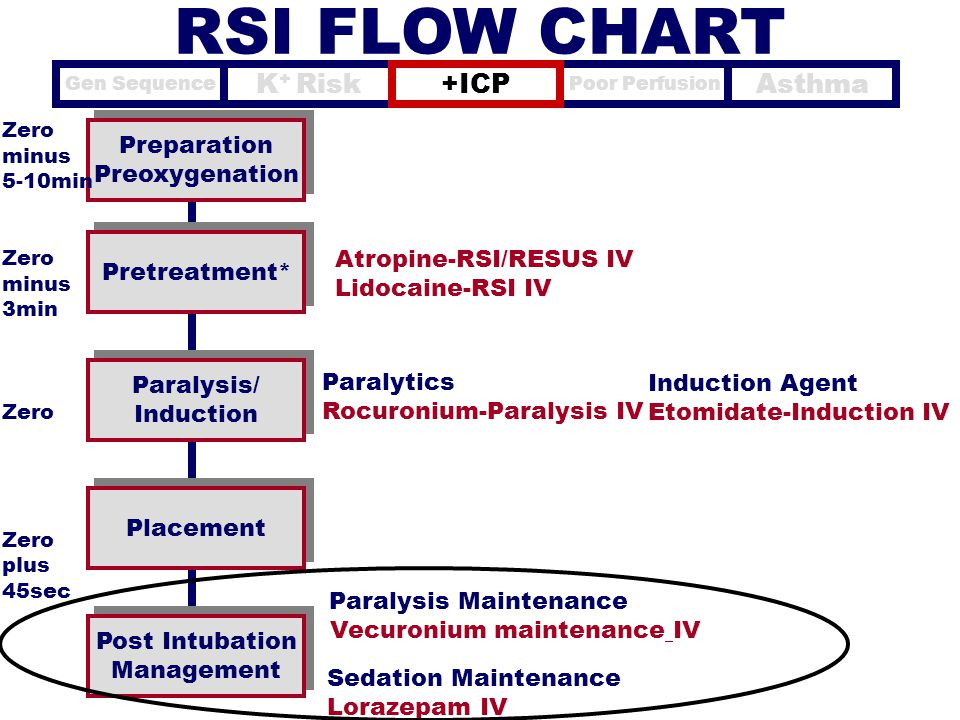 RSI FLOW CHART K+ Risk +ICP Asthma Preparation Preoxygenation
