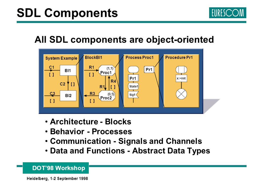All SDL components are object-oriented
