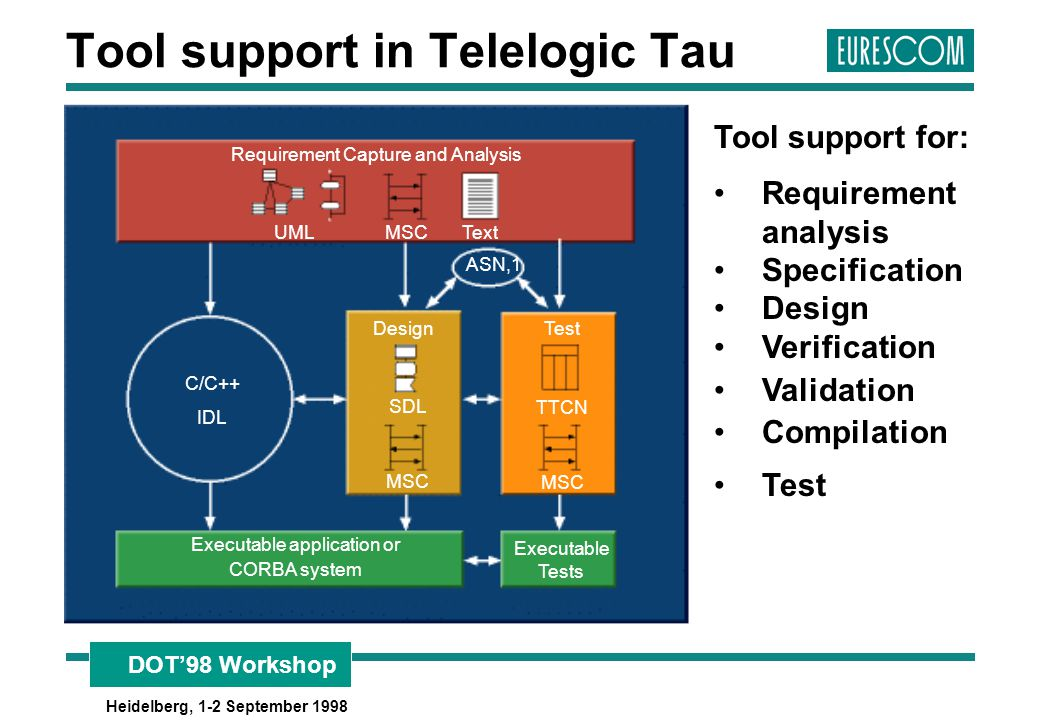 Tool support in Telelogic Tau