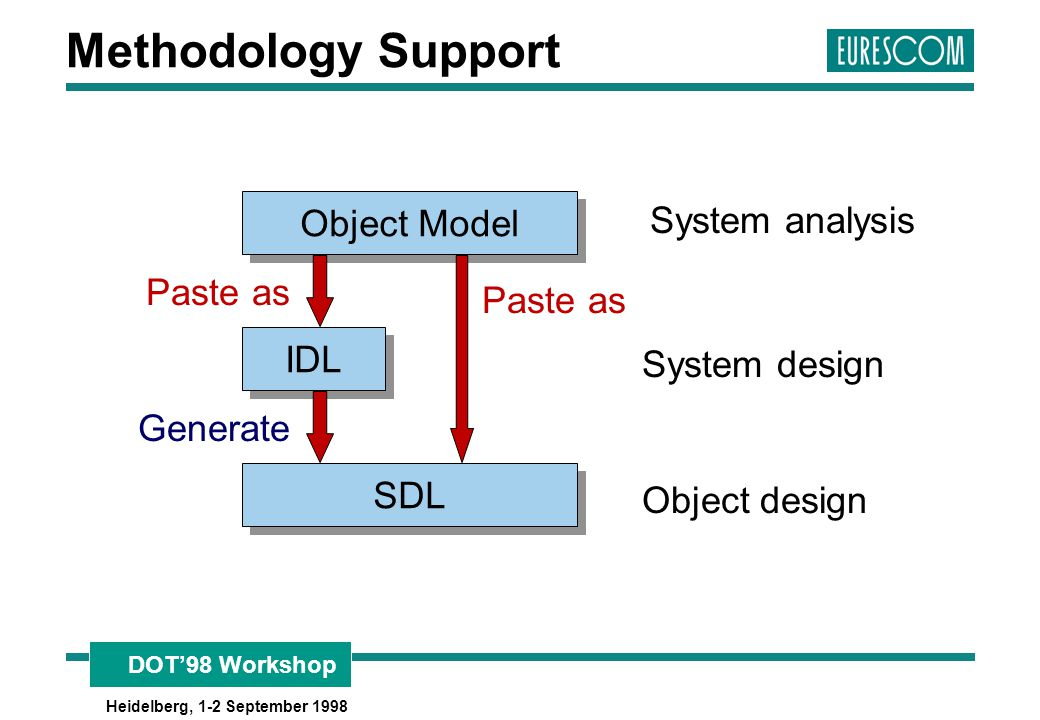 Methodology Support Object Model System analysis Paste as IDL