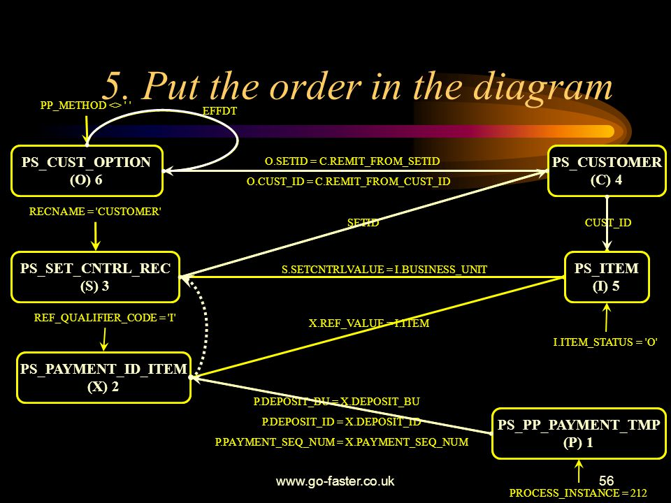 5. Put the order in the diagram