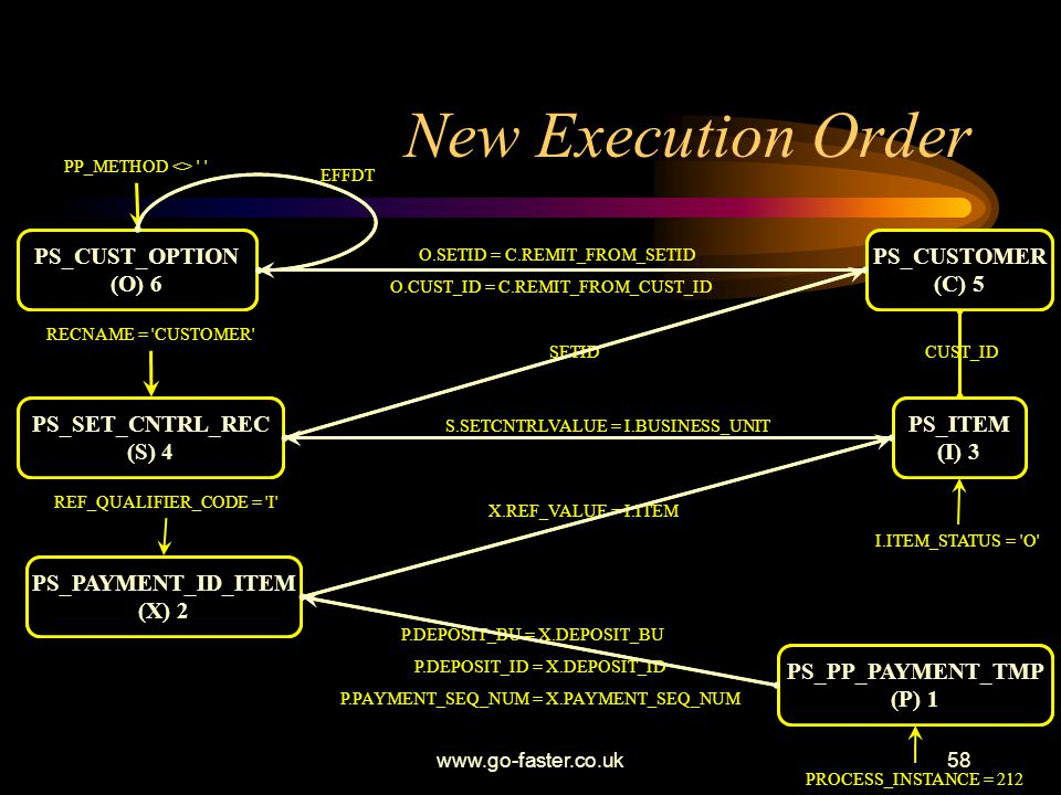 New Execution Order PS_CUST_OPTION (O) 6 PS_CUST_OPTION (O)