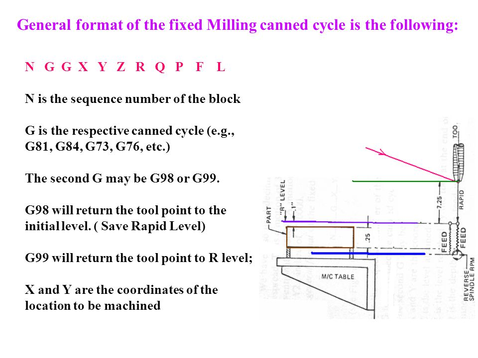 General format of the fixed Milling canned cycle is the following: