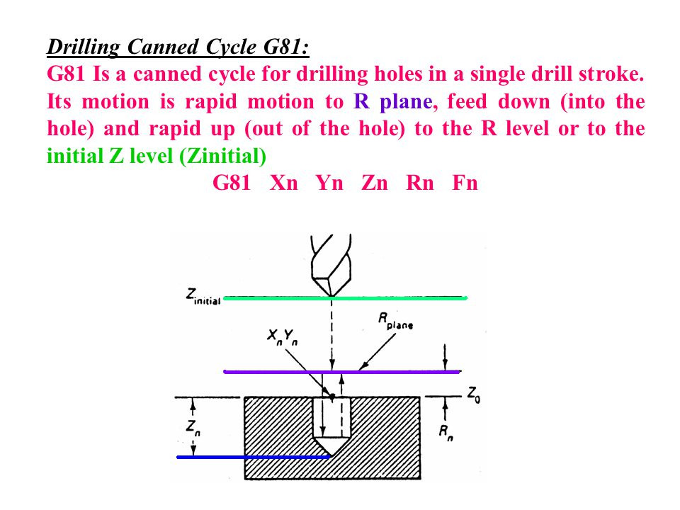 Drilling Canned Cycle G81: