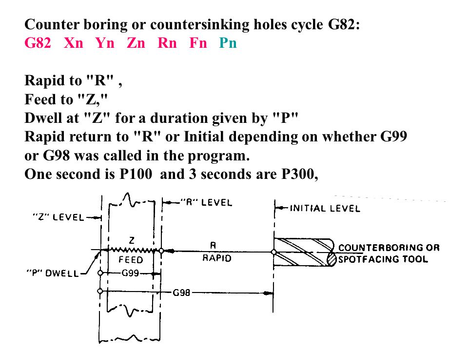 Counter boring or countersinking holes cycle G82: