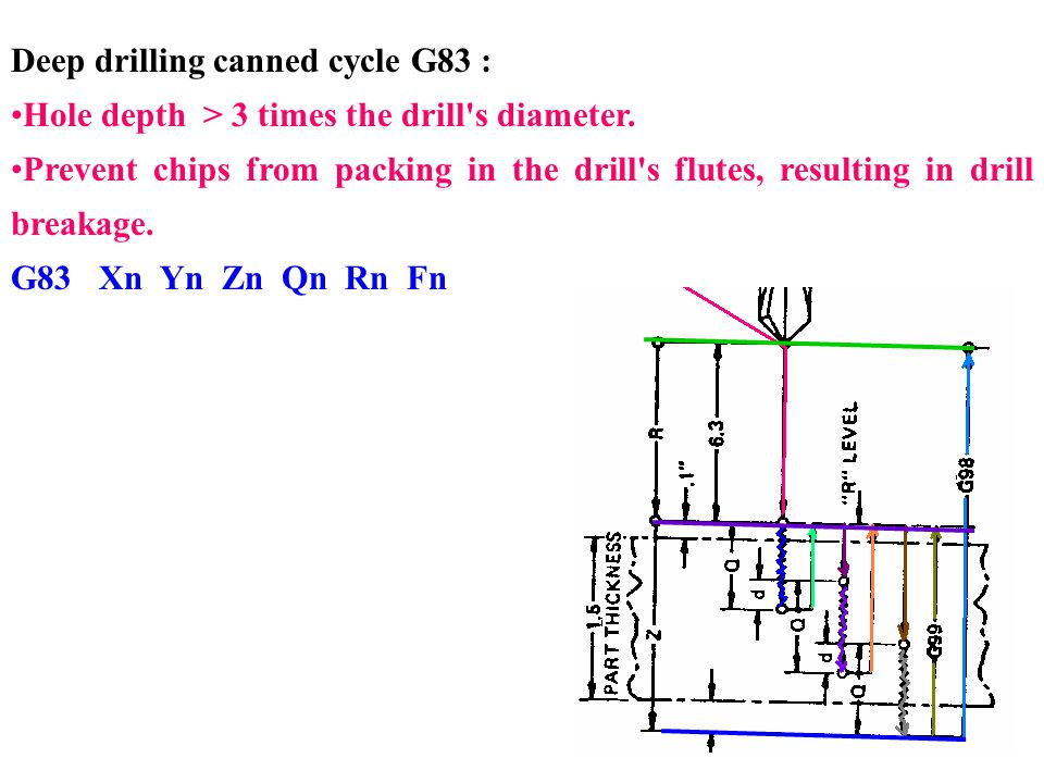 Deep drilling canned cycle G83 :