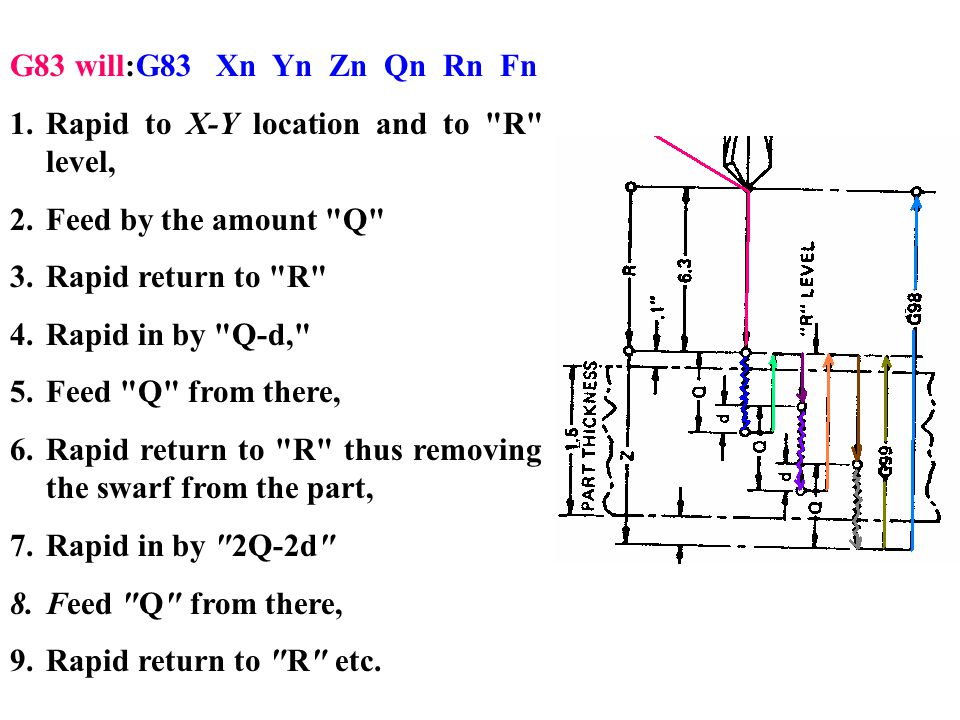 G83 will:G83 Xn Yn Zn Qn Rn Fn Rapid to X-Y location and to R level, Feed by the amount Q