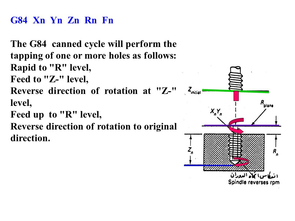 G84 Xn Yn Zn Rn Fn The G84 canned cycle will perform the tapping of one or more holes as follows: