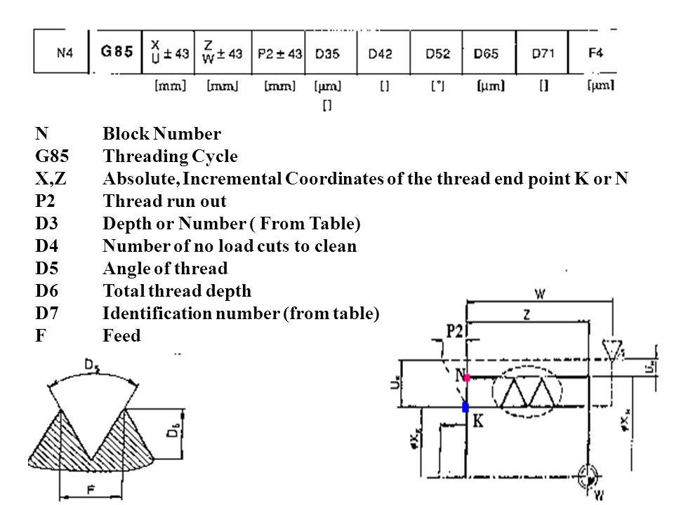 N Block Number G85 Threading Cycle. X,Z Absolute, Incremental Coordinates of the thread end point K or N.