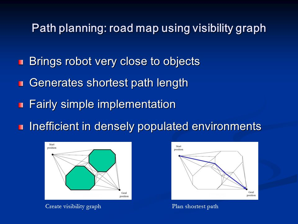 Path planning: road map using visibility graph