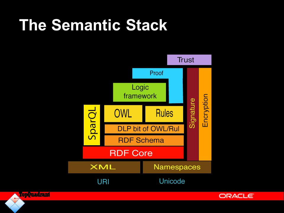 The Semantic Stack