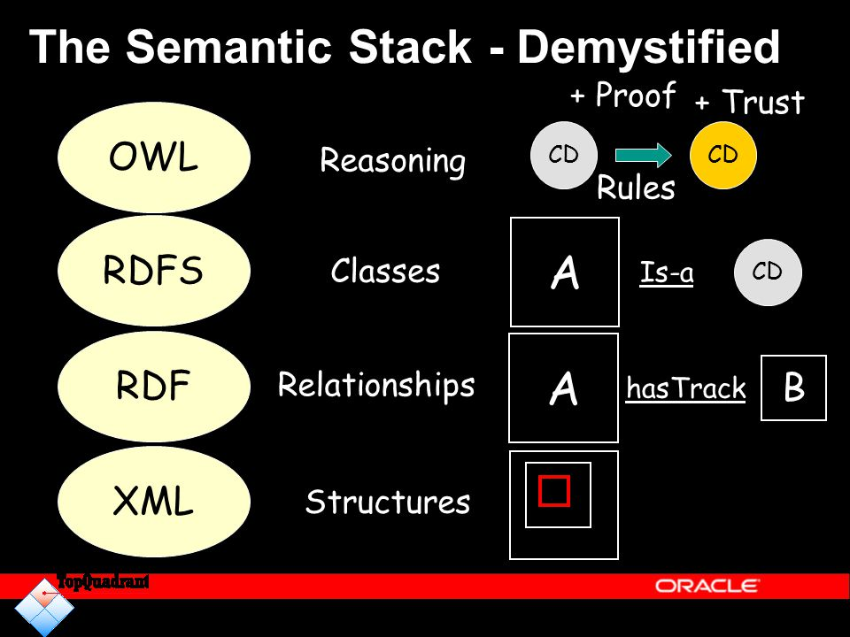 The Semantic Stack - Demystified
