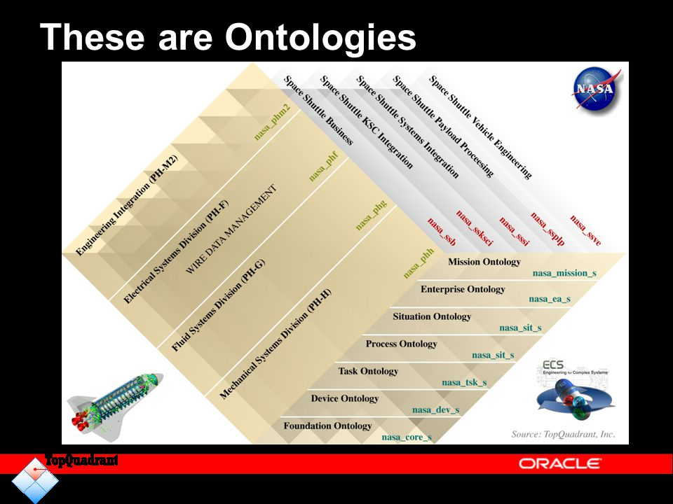 These are Ontologies